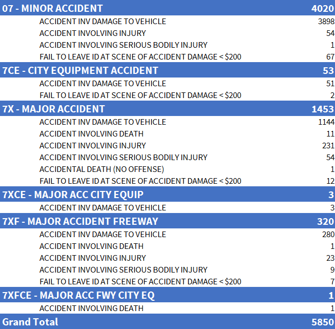 Accident Statistics Dalllas, TX