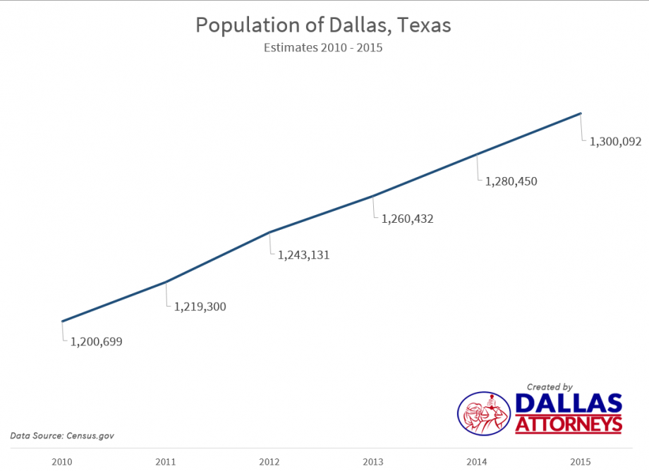 Dallas Population